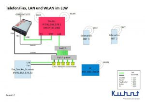 WLL550 Pro setup with wireless router and DECT
