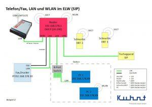 WLL550 Pro Konfiguration mit SIP Telefonanlage